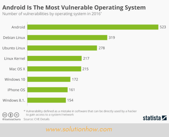 Image showing most vulnerable operating systems