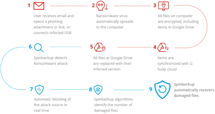 Overview of the SpinOne ransomware protection workflow