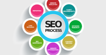 SEO services India company
